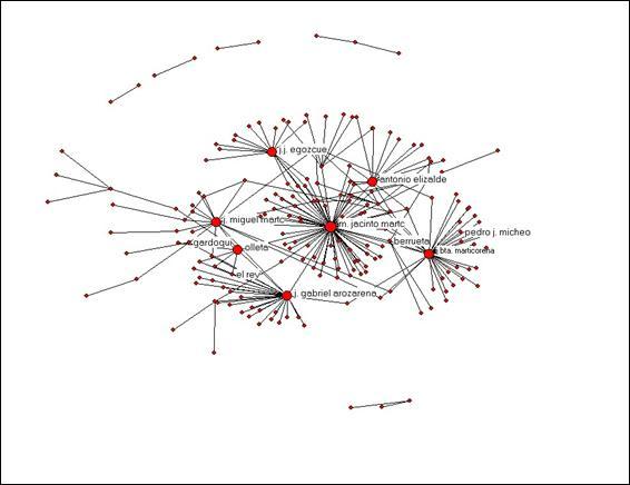 redes egocentradas